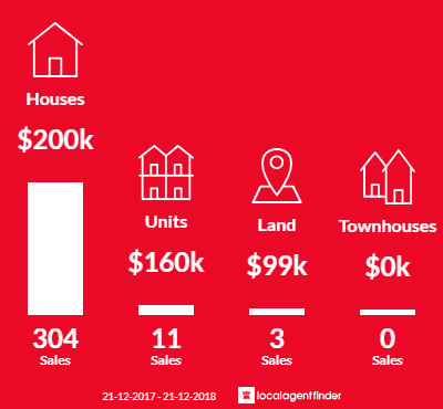 Average sales prices and volume of sales in Maryborough, QLD 4650