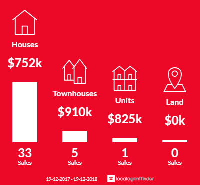 Average sales prices and volume of sales in Maryville, NSW 2293