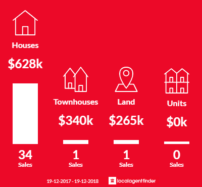 Average sales prices and volume of sales in Mayfield East, NSW 2304