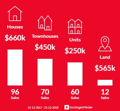 Average sales prices and volume of sales in Maylands, WA 6051