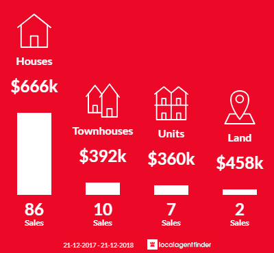 Average sales prices and volume of sales in Mcdowall, QLD 4053