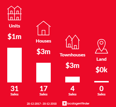 Average sales prices and volume of sales in Mcmahons Point, NSW 2060