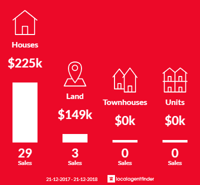 Average sales prices and volume of sales in Medina, WA 6167