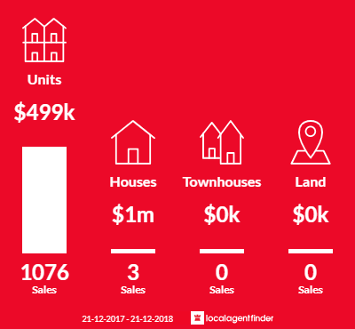 Average sales prices and volume of sales in Melbourne, VIC 3004