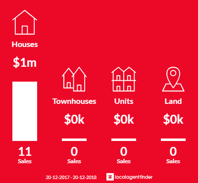 Average sales prices and volume of sales in Melrose Park, NSW 2114