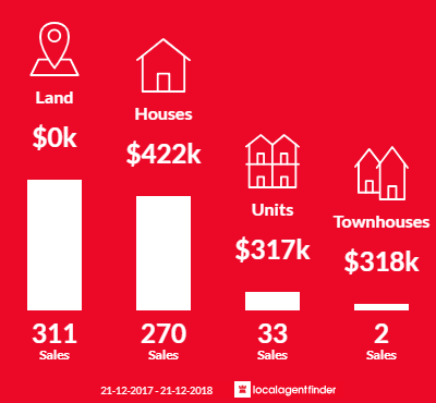 Average sales prices and volume of sales in Melton South, VIC 3338