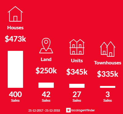 Average sales prices and volume of sales in Melton West, VIC 3337