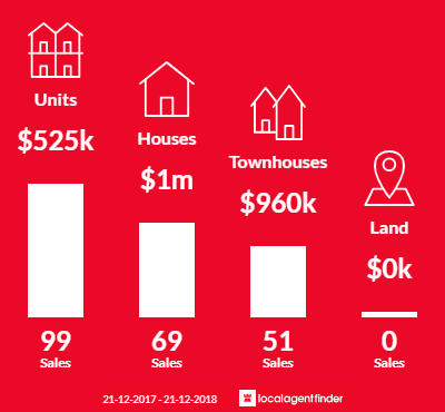 Average sales prices and volume of sales in Mentone, VIC 3194