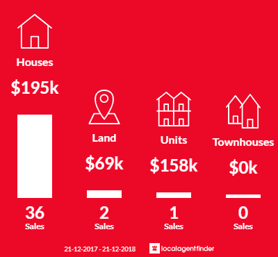 Average sales prices and volume of sales in Merbein, VIC 3505