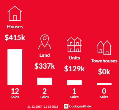 Average sales prices and volume of sales in Meredith, VIC 3333