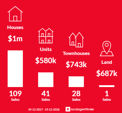 Average sales prices and volume of sales in Merewether, NSW 2291