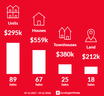 Average sales prices and volume of sales in Merimbula, NSW 2548