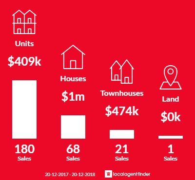 Average sales prices and volume of sales in Mermaid Beach, QLD 4218