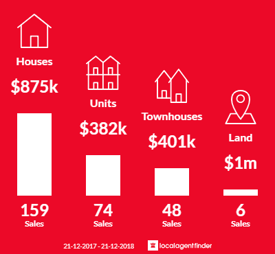 Average sales prices and volume of sales in Mermaid Waters, QLD 4218