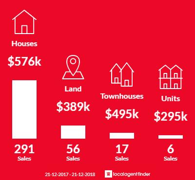 Average sales prices and volume of sales in Mernda, VIC 3754