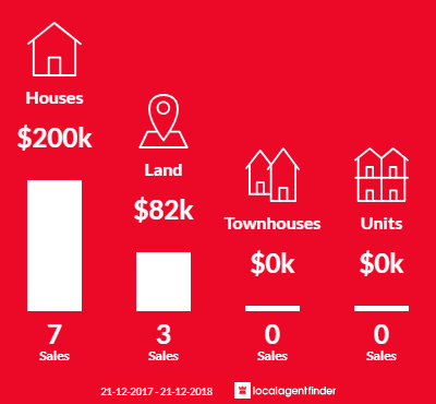 Average sales prices and volume of sales in Merrigum, VIC 3618