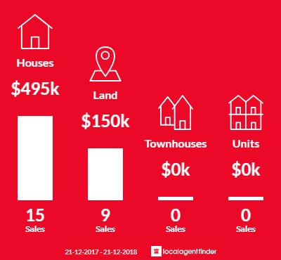 Average sales prices and volume of sales in Merrijig, VIC 3723