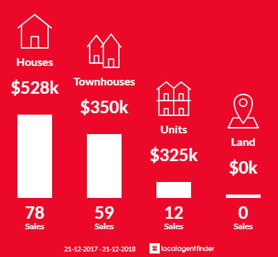 Average sales prices and volume of sales in Merrimac, QLD 4226