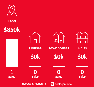 Average sales prices and volume of sales in Merrimu, VIC 3340