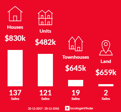 Average sales prices and volume of sales in Merrylands, NSW 2160
