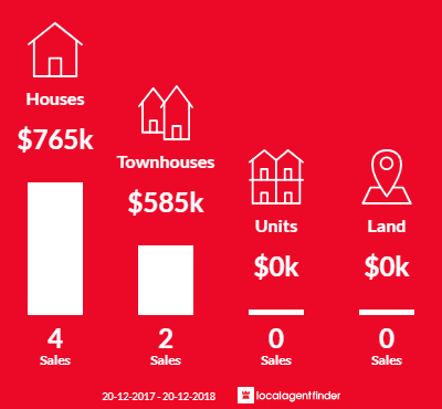 Average sales prices and volume of sales in Merrylands West, NSW 2160