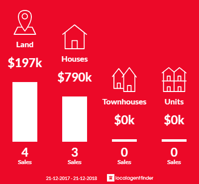 Average sales prices and volume of sales in Merton, VIC 3715