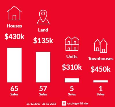 Average sales prices and volume of sales in Metung, VIC 3904