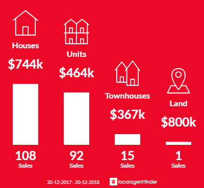 Average sales prices and volume of sales in Miami, QLD 4220