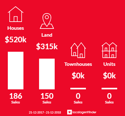 Average sales prices and volume of sales in Mickleham, VIC 3064