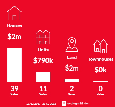 Average sales prices and volume of sales in Middle Park, VIC 3206