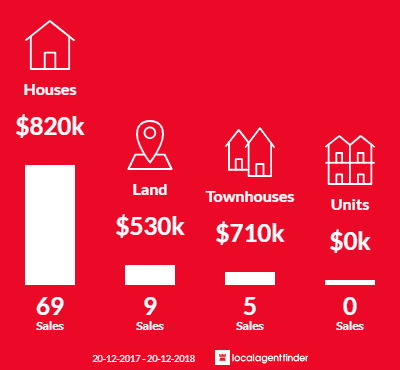 Average sales prices and volume of sales in Middleton Grange, NSW 2171