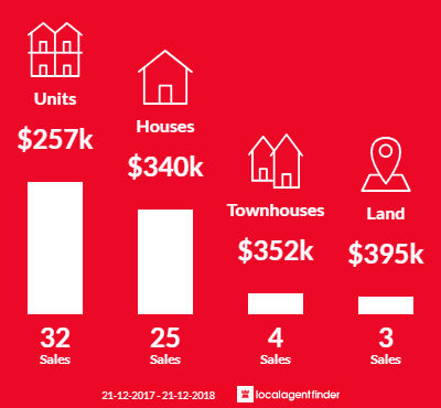 Average sales prices and volume of sales in Midland, WA 6056