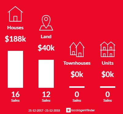 Average sales prices and volume of sales in Miena, TAS 7030