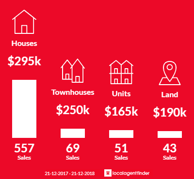 Average sales prices and volume of sales in Mildura, VIC 3500