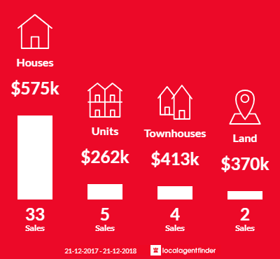 Average sales prices and volume of sales in Mile End, SA 5031