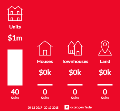 Average sales prices and volume of sales in Milsons Point, NSW 2061