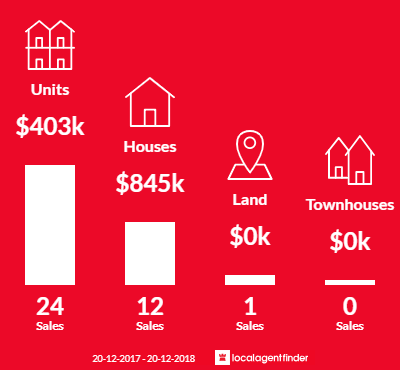 Average sales prices and volume of sales in Milton, QLD 4064