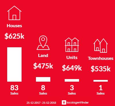 Average sales prices and volume of sales in Mindarie, WA 6030