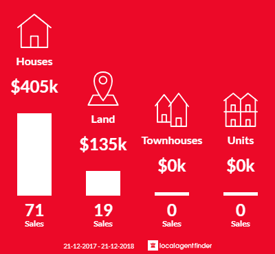 Average sales prices and volume of sales in Miners Rest, VIC 3352