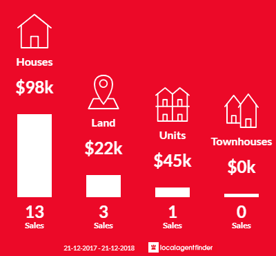Average sales prices and volume of sales in Minyip, VIC 3392
