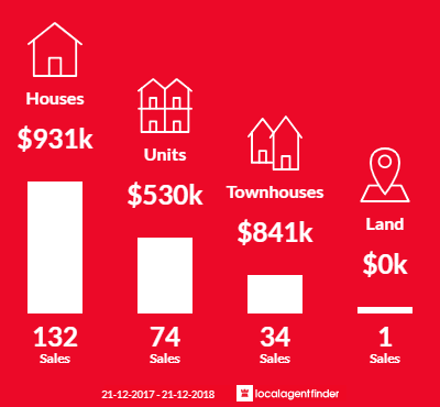 Average sales prices and volume of sales in Mitcham, VIC 3132