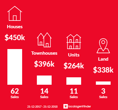 Average sales prices and volume of sales in Mitchell Park, SA 5043