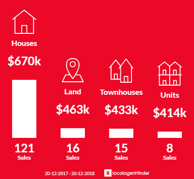 Average sales prices and volume of sales in Mitchelton, QLD 4053