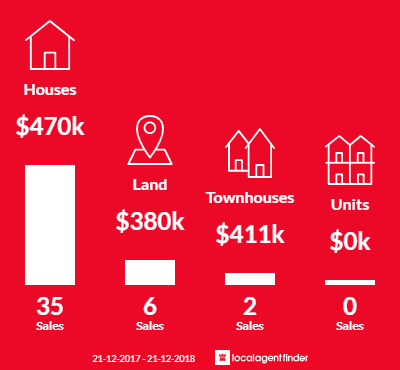 Average sales prices and volume of sales in Moana, SA 5169