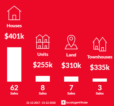 Average sales prices and volume of sales in Modbury, SA 5092