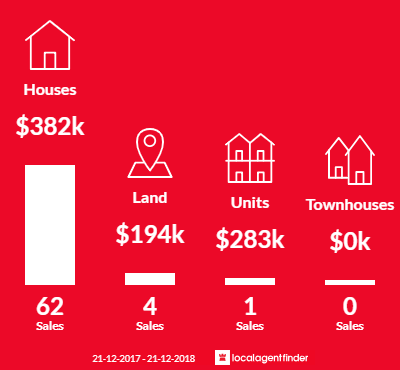 Average sales prices and volume of sales in Modbury North, SA 5092