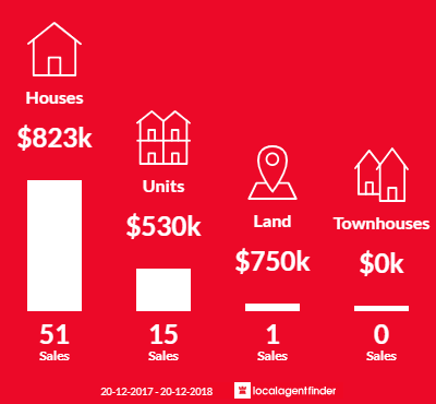 Average sales prices and volume of sales in Moffat Beach, QLD 4551