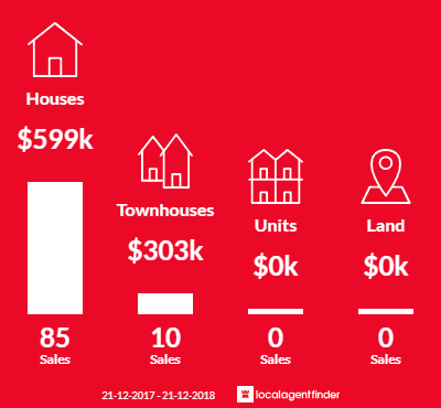 Average sales prices and volume of sales in Molendinar, QLD 4214