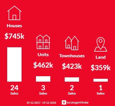 Average sales prices and volume of sales in Mollymook Beach, NSW 2539