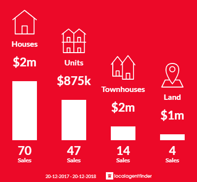 Average sales prices and volume of sales in Mona Vale, NSW 2103